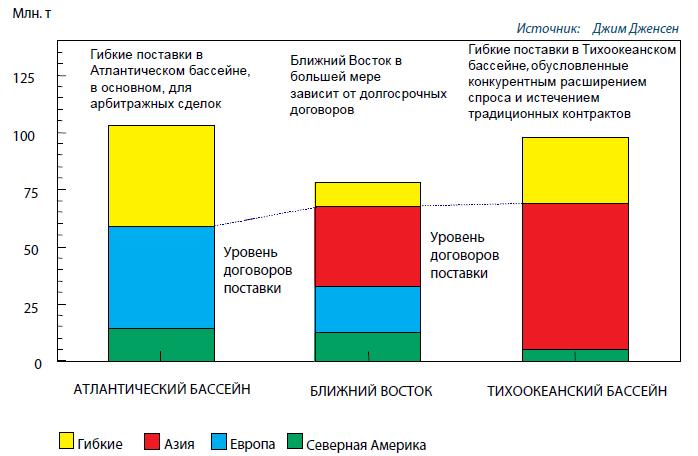 Оценка контрактного статуса твёрдых и вероятных мощностей СПГ на 2010 год (млн. тонн СПГ)