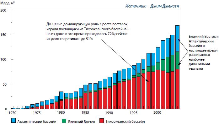 Рост экспорта СПГ по источникам поставок (млрд. м<sup>3</sup>)