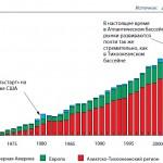 Рост импорта СПГ по регионам (млрд. м3)