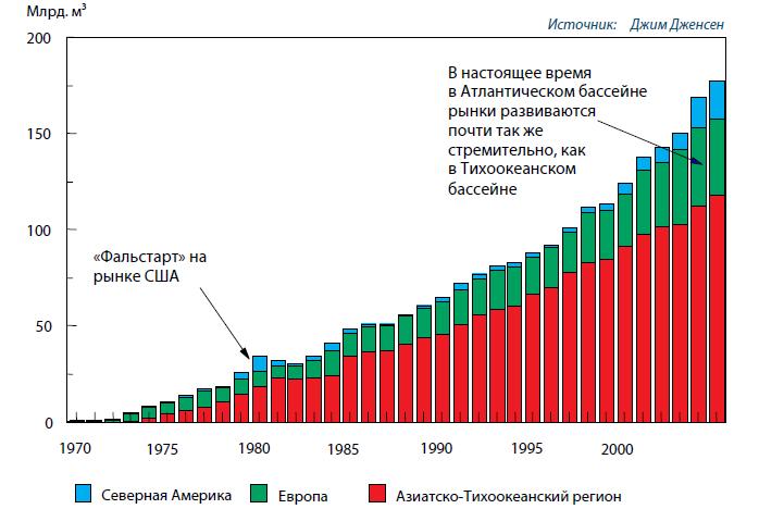 Рост импорта СПГ по регионам (млрд. м<sup>3</sup>)