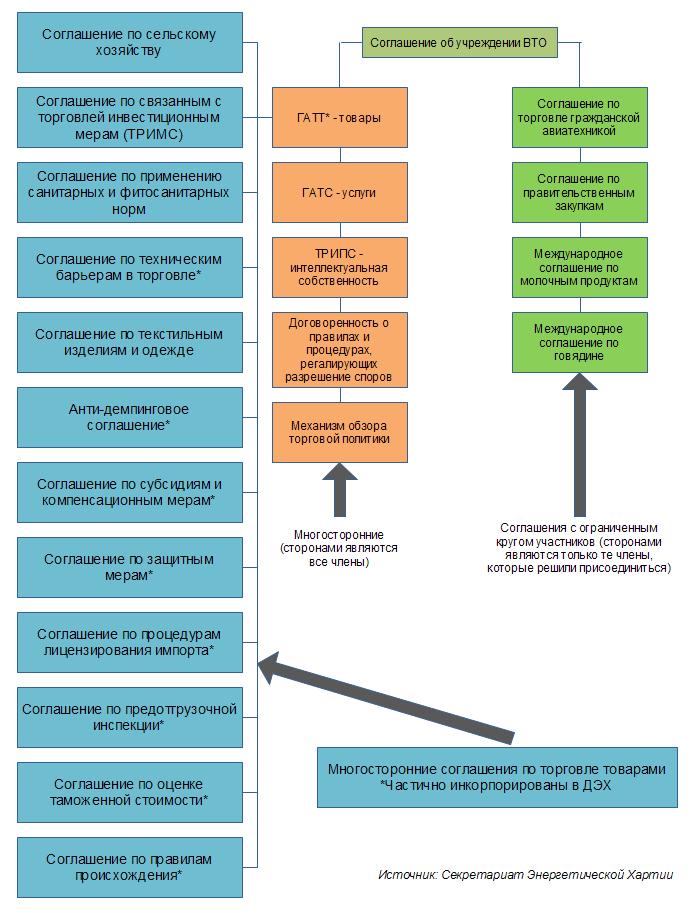 Структура правовых рамок ВТО