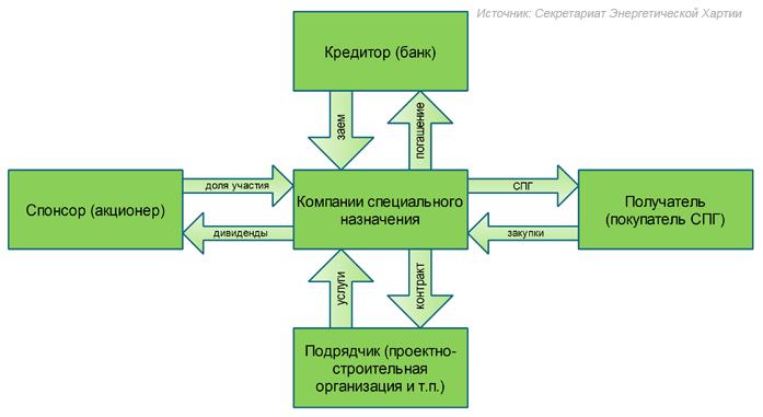 Структура проектного финансирования СПГ (схема)