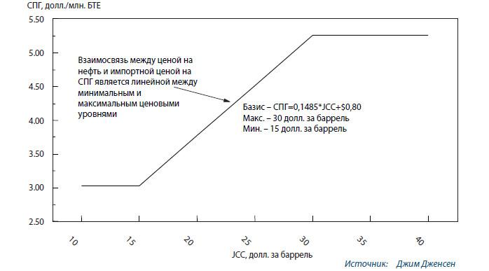 «S-образная кривая» для Северо-Восточной Азии на базе «японской таможенной стоимости» сырой нефти (для «японской нефтяной корзины»)