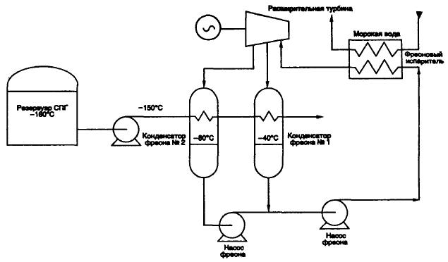 Цикл Ренкина (Rankine)