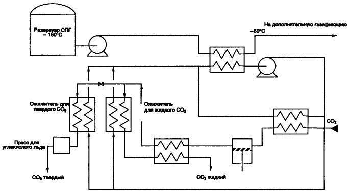 Сжижение и перевод в твердое состояние CO2