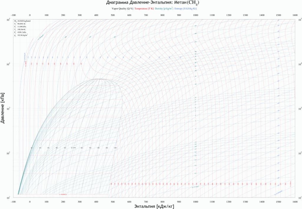 диаграмма давление-энтальпия для газа метан