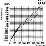 Диаграмма энтальпия-температура при давлении 9 МПа