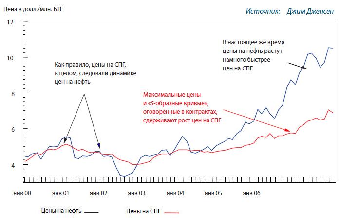 «Японская таможенная стоимость» сырой нефти (для «японской нефтяной корзины») и импортные цены на СПГ (долл. США за млн. БТЕ)