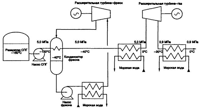 Комбинированный цикл (Ренкина и непосредственное расширение)