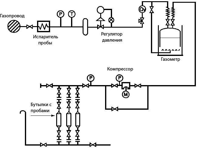 Пробоотборное устройство с газометром для сжиженного природного газа