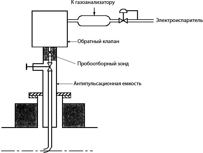 Пробоотборное устройство для сжиженного природного газа типа GDF (Gaz de France)