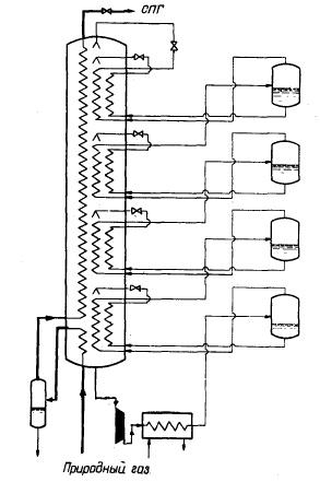 Основной теплообменник установки сжижения (патент США № 3645106)