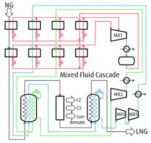 Процесс сжижения Mixed Fluid Cascade (MFC®)