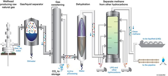 процесс сжижения природного газа (получение СПГ)