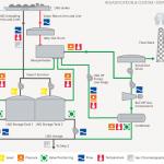 Регазификация сжиженного природного газа