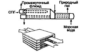 Регазификатор с промежуточным флюидом