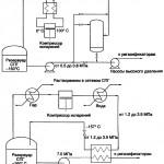 Рекуперация испарений сжиженного природного газа (регазификация СПГ)