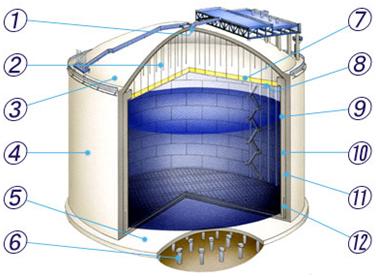 Железобетонный изотермический резервуар с замкнутой наружной оболочкой для хранения сжиженного газа