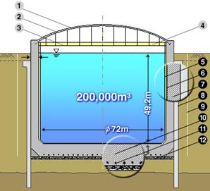 Схема конструкции заглубленного изотермического резервуара хранения сжиженного газа СПГ