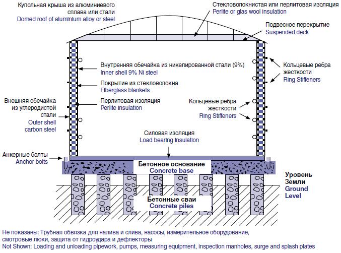 конструкция типового надземного резервуара СПГ для хранения сжиженного природного газа