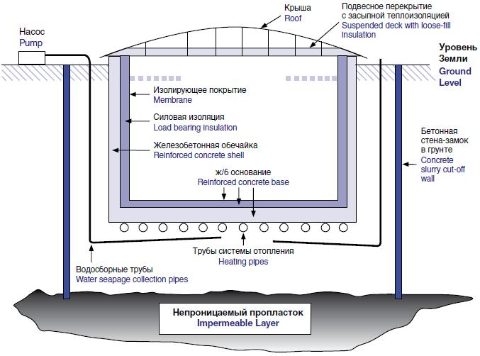 конструкция подземного резервуара СПГ для хранения сжиженного природного газа