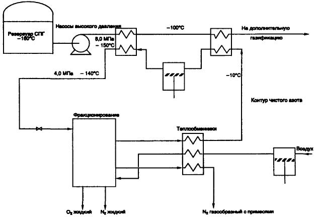 Сепарация и сжижение компонентов воздуха