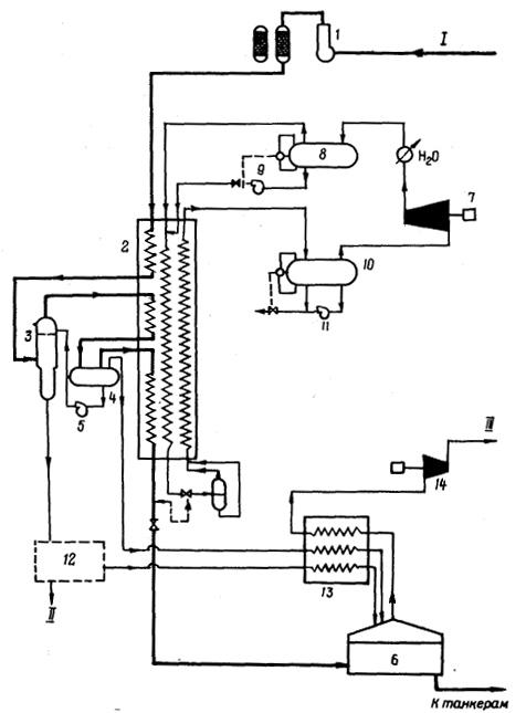 Схема завода СПГ Скигда-4