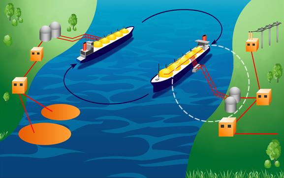 производство, хранение, транспортировка, регазификация сжиженного природного газа (СПГ)