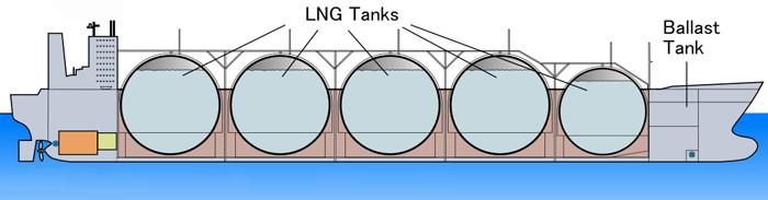 судно-газовоз для спг (метановоз)