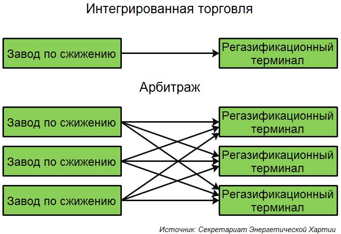 Схема интегрированной торговли СПГ, арбитражные сделки