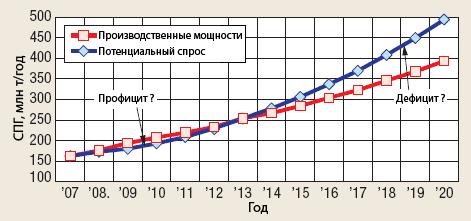спрос и предложение на сжиженный природный газ до 2020 года