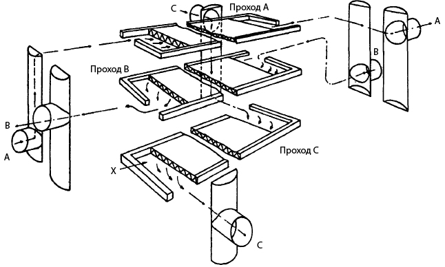 Пластинчатый теплообменник: разрез